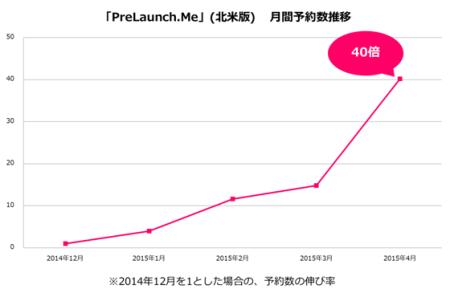 アドウェイズの新作アプリ予約サービス「予約トップ10」、月間予約数が100万件を突破 北米版の「PreLaunch.Me」も好調