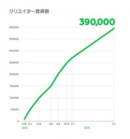 LINE Creators Market、スタンプ作品の商品化支援・ライツマネジメントを行う「LINE Creators Management」を開始 上位10位の平均販売額は1億円を突破