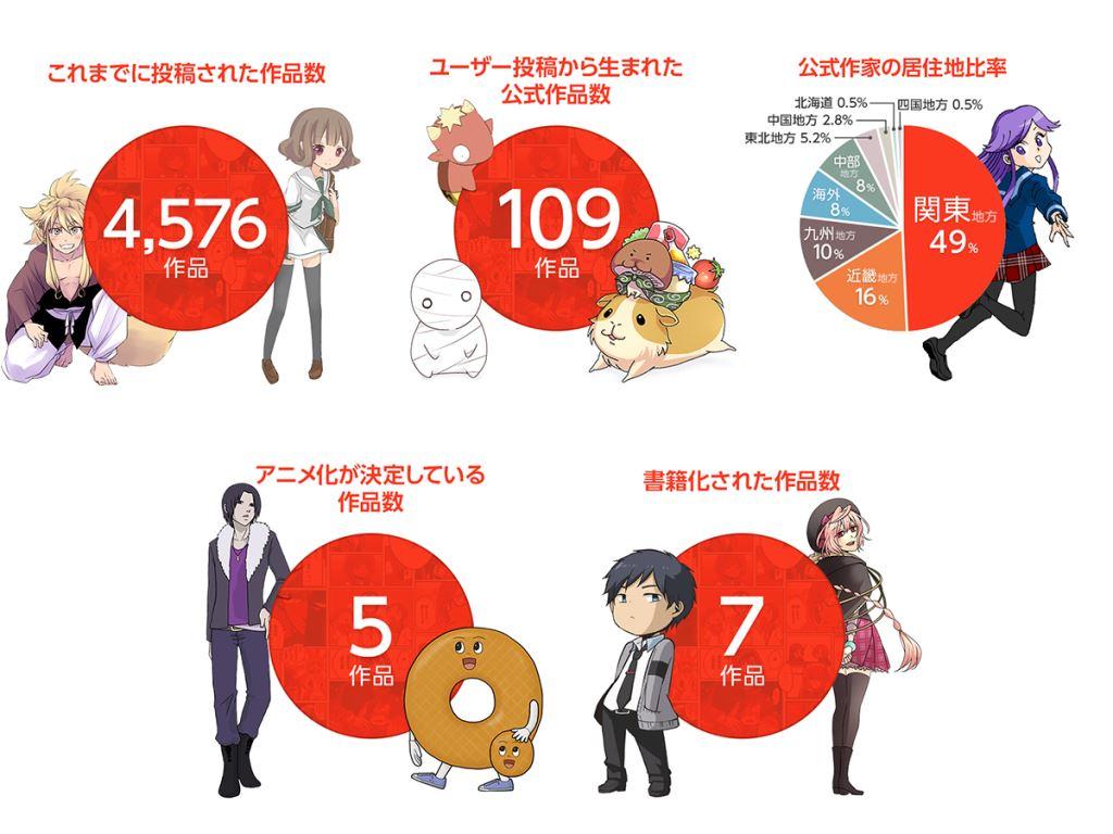 NHN PlayArtの電子書籍サービス「comico」、1000万ダウンロードを突破