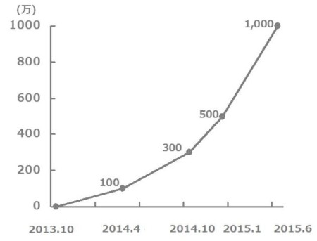 LINE×ディズニーのコラボタイトル「LINE:ディズニー ツムツム」、世界累計4500万ダウンロードを突破 グッズ販売数は1000万個超え
