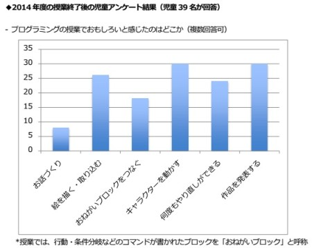 DeNA、佐賀県武雄市でのプログラミング教育実証研究を継続