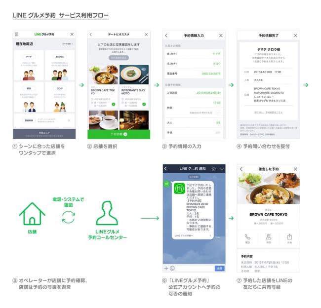 LINE、人気飲食店を対象としたネット予約サービス「LINE グルメ予約」を限定公開