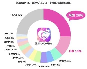 スマホ向けきせかえコミュニティアプリ「CocoPPa」、累計4000万ダウンロードを突破