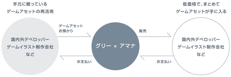 グリー、日本初の循環型ゲームアセットプラットフォーム「PicTANK」にてアマナと戦略的業務提携