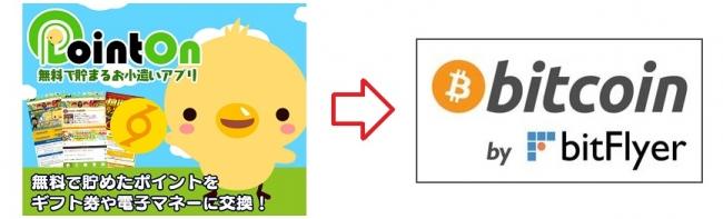 ポイント交換サービス「ポイントオン」、bitFlyerと提携しポイントのBitcoin交換サービスを開始