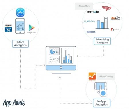 App Annie、Google Analyticsと統合した無料アナリティクスサービス「In-app Analytics」のβ版を提供開始