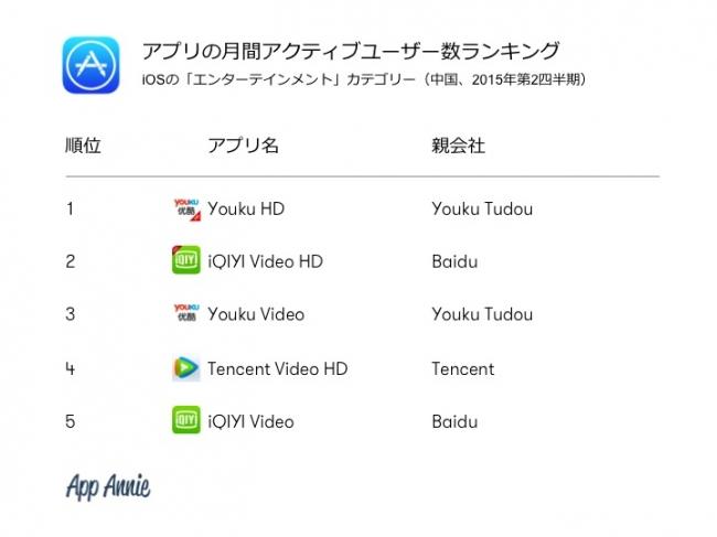 App Annie、「App Annie Index:2015年第2四半期アプリ市場動向レポート」を発表