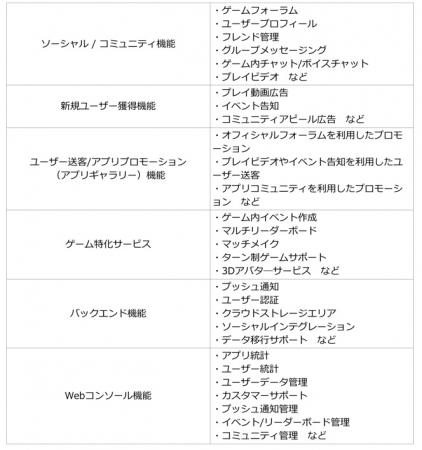 Fresvii、スマホ向けアプリに簡単にソーシャル機能を追加するSDK「AppSteroid 1.0」の日本展開を開始