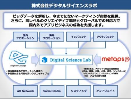 メタップスとデジタルガレージ、スマホアプリの運用型広告を手がける合弁会社「デジタルサイエンスラボ」を設立