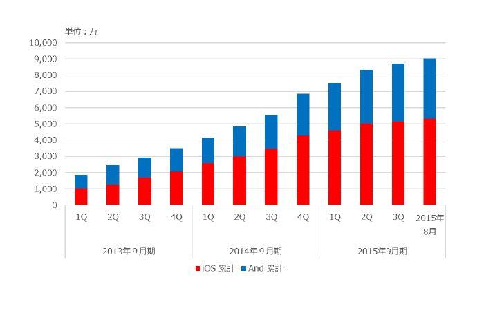 イグニスが配信するスマホ向けアプリが累計9000万ダウンロードを突破