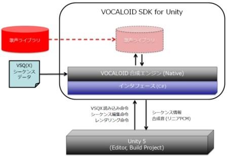 1ヤマハとUnity Japan、Unity製アプリでVOCALOIDを歌わせられる開発キットを12月に公開