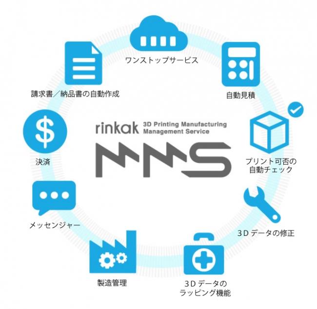 カブク、3Dプリンタで製造を行う工場向けに特化した基幹業務クラウドサービス「Rinkak 3D Printing MMS」を公式リリース