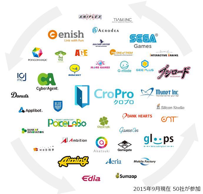 マイネット、美麗・美少女系スマホゲームに特化した相互送客ネットワーク「CroPro」を提供開始