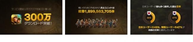 ネクソンのスマホ向け文明シミュレーションゲーム「DomiNations」、日・韓・台で300万ダウンロードを突破