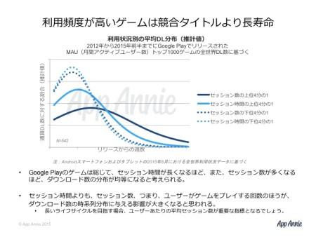 App Annie、アプリの成長と普及サイクルを分析したレポートを発表
