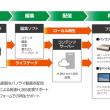ピクセラ、来春よりパノラマVRサービスを提供開始  4K360度カメラ「Sphericam 2」の国内販売も開始予定