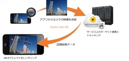 スマートグラスにも対応 グレープシティ、Web標準技術でARアプリを開発できる「Wikitude」を販売開始