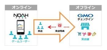 GMOコマースとセガネットワークスが協業 ゲームユーザーと実店舗をつなぐO2Oサービス「ショップラウンド」を提供開始