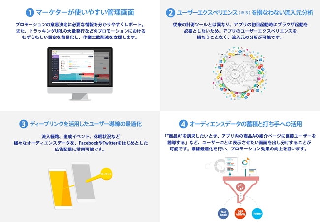 オプト、アプリプロモーション総合支援プラットフォーム「Spin App」を提供開始