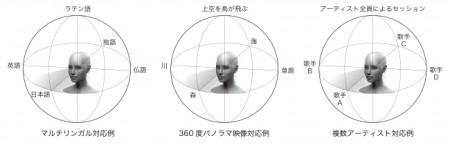 サウンドインターナショナル、新たなVR体験を可能にする「パノラマサウンド」を開発