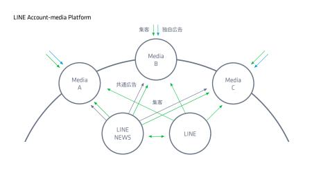 LINE、LINEの公式アカウントのニュース配信機能をメディアに開放する「LINEアカウントメディア プラットフォーム」を開始