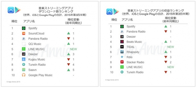 App Annieが音楽ストリーミングアプリのデータを発表 LINE MUSICがダウンロード数ランキングで世界5位に