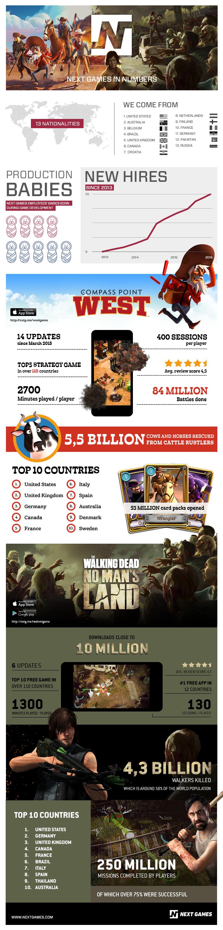 フィンランドのNext Games、既存投資家から新たに1000万ドルを調達