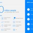 Facebookメッセンジャーk,月間アクティブユーザー数が8億人を突破