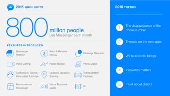 Facebookメッセンジャー、月間アクティブユーザー数が8億人を突破