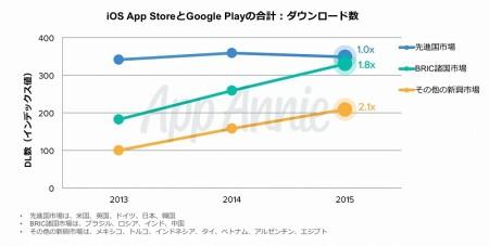 App Annieが「新興アプリ市場レポート」を発表 BRICsのアプリ市場ではダウンロード数が2年間で1.8倍に