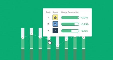 App Annie、法人向けサービス「App Annie Intelligence」にて「User Segment」機能をリリース