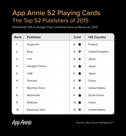 App Annie、2015年度のアプリ収益トップ52社を発表 ランキング1位はSupercell