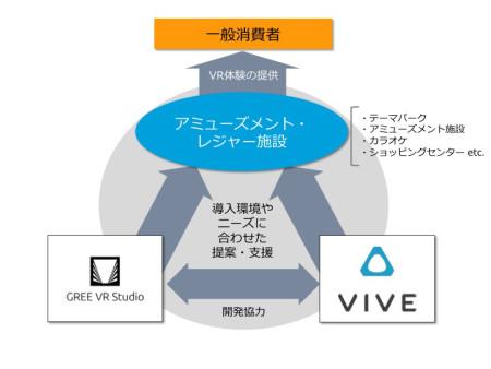 グリーとHTC、VR事業における業務連携で合意 アミューズメント・レジャー施設にVR体験を共同で提供