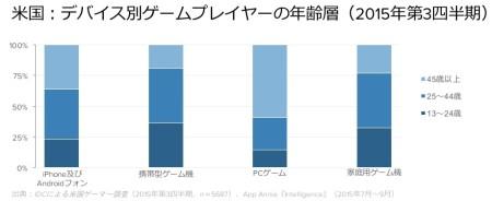 モバイルゲームへの支出が右肩上がり App Annie,全世界およびアメリカにおけるゲームへの消費者支出の調査レポートを発表