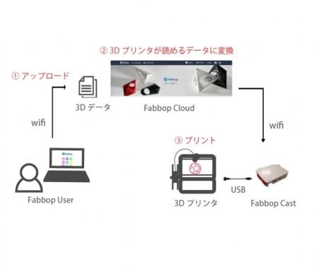 ビトム、3Dプリンタオープンクラウドプラットフォーム「Fabbop」β版をリリース