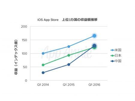中国が課金で世界2位に App Annieが「2016年第1四半期 アプリ市場動向レポート」を公開