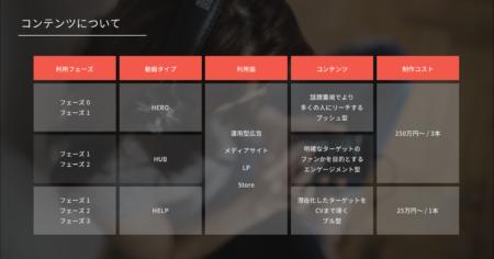 メタップスと動画制作大手のLOCUSが戦略的業務提携 動画コンサルティングサービス「LOOP」を提供開始