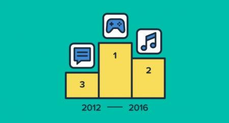 App Annieが「Google Playアプリ歴代ランキング」を発表 4年間でダウンロード数は3.8倍、収益は35.8倍に