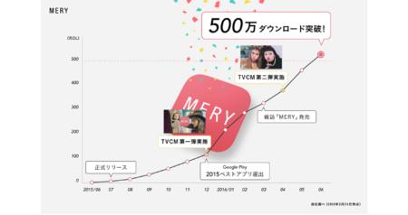 女性向けキュレーションプラットフォーム「MERY」、リリースから10ケ月で500万ダウンロードを突破