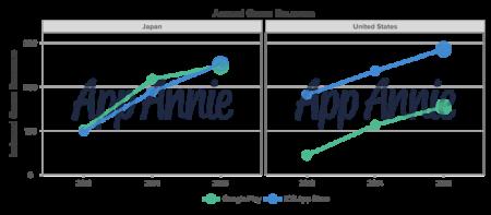 電通とApp Annie、「日本ゲームアプリ市場レポート」を発表