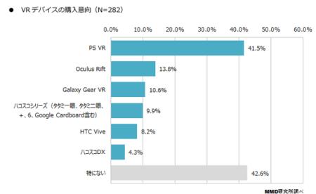 MMD研究所、「VRに関する意識調査」の結果を発表