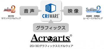セガゲームス、2D/3Dグラフィックスミドルウェア「アクロアーツ」の事業をCRIに移管