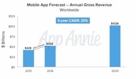App Annie、今後5年間のアプリ市場予測データの提供を開始