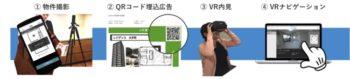 ナーブ、VRで賃貸物件の内見ができる「VR賃貸TM」を提供開始