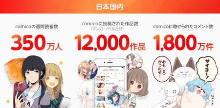 スマホ向け電子書籍アプリ「comico」、世界累計2000万ダウンロードを突破
