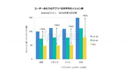App Annie、日米英独アプリユーザーの年齢別利用状況の調査結果を発表