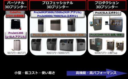 都築電気、3D Systems製の業務用3Dプリンタを販売開始