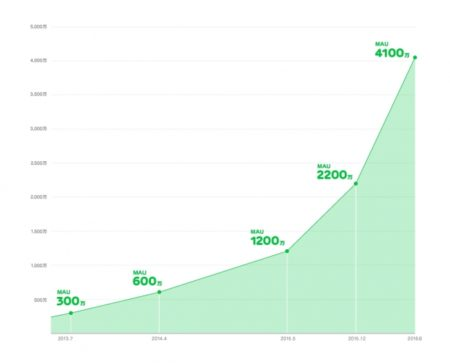 LINE NEWS、月間アクティブユーザー数が4,100万人を突破
