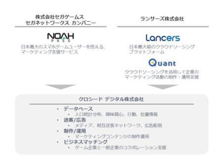 セガネットワークス、ランサーズとデジタルマーケティング支援を目的とした合弁会社を新設