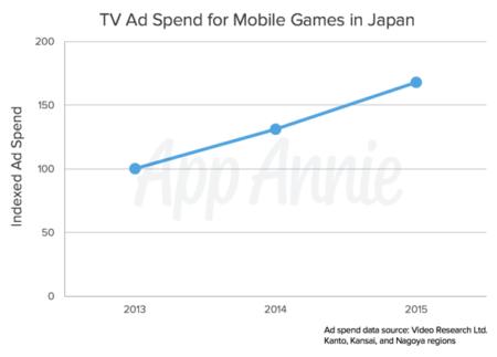 ゲームアプリへのテレビ広告出稿額は2年間で1.7倍に 電通とApp Annie、「第2回日本ゲームアプリ市場レポート」を発表